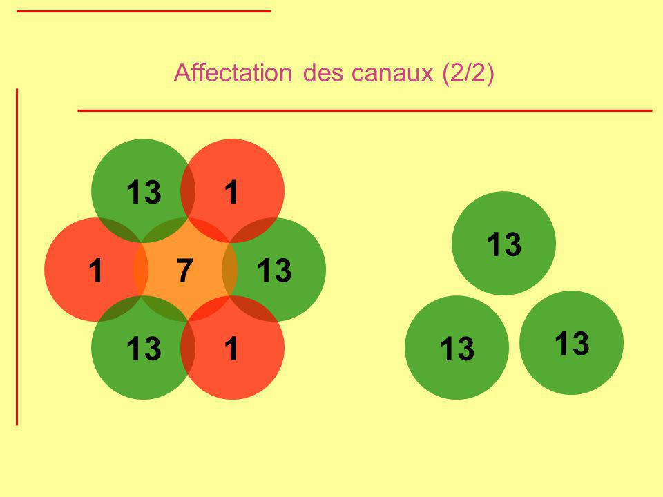 Affectation des canaux (2/2)