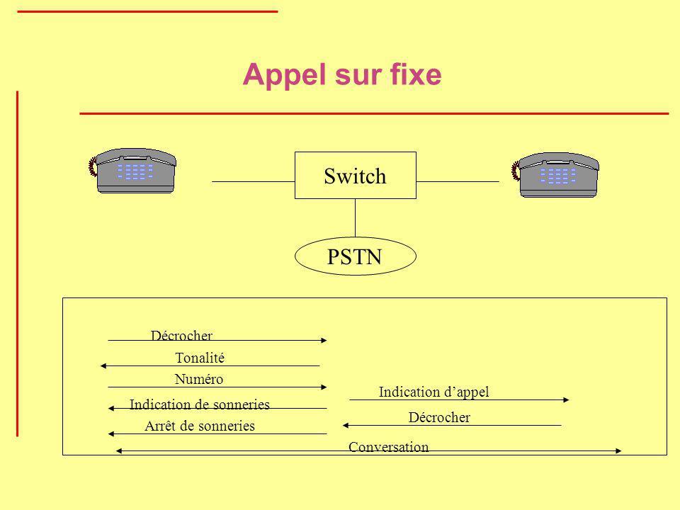 Appel sur fixe Switch PSTN Décrocher Tonalité Numéro