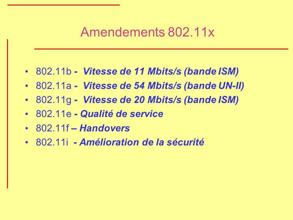 Amendements 802.11x 802.11b - Vitesse de 11 Mbits/s (bande ISM)