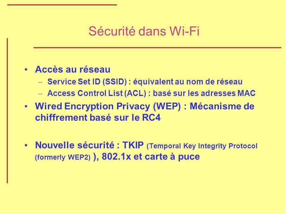Sécurité dans Wi-Fi Accès au réseau