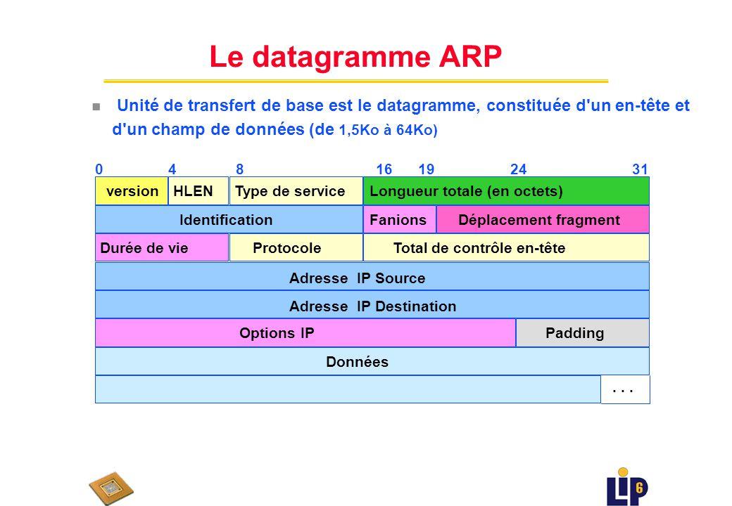 Le datagramme ARP Unité de transfert de base est le datagramme, constituée d un en-tête et d un champ de données (de 1,5Ko à 64Ko)
