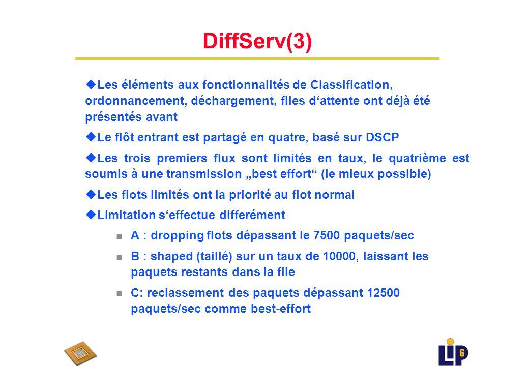 DiffServ(3) Les éléments aux fonctionnalités de Classification, ordonnancement, déchargement, files d'attente ont déjà été présentés avant.