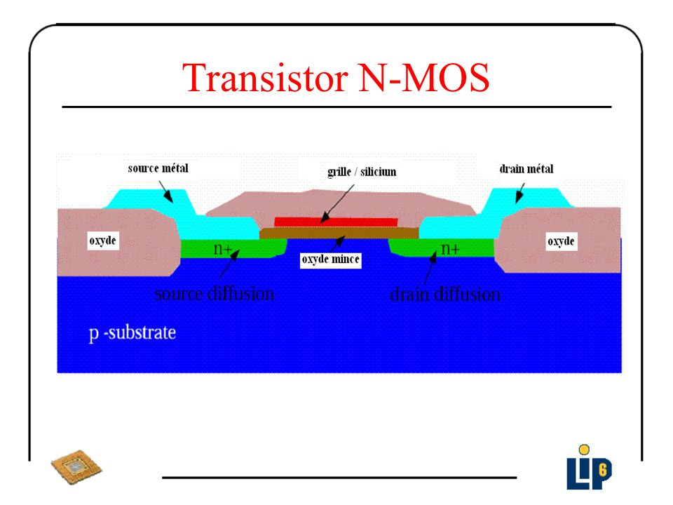 Transistor N-MOS