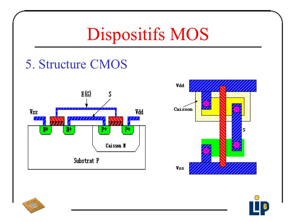 Dispositifs MOS 5. Structure CMOS