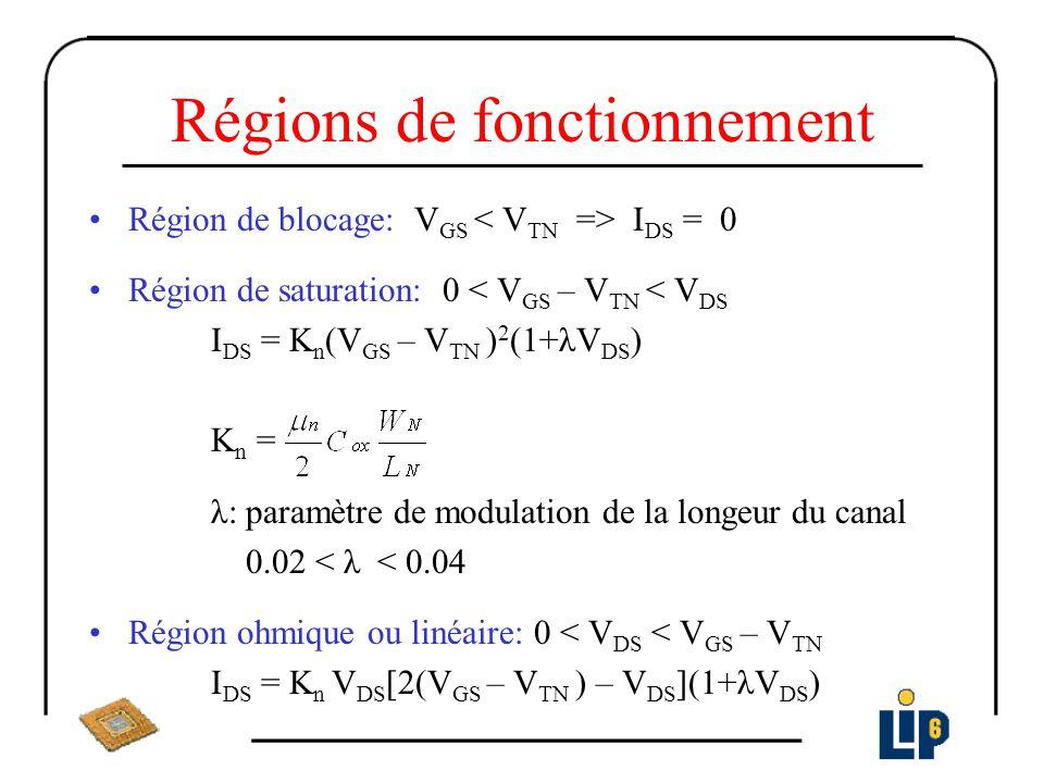 Régions de fonctionnement
