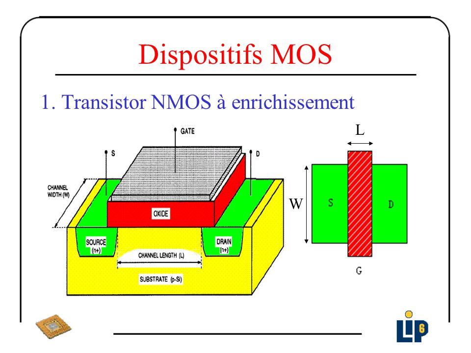 Dispositifs MOS 1. Transistor NMOS à enrichissement L W