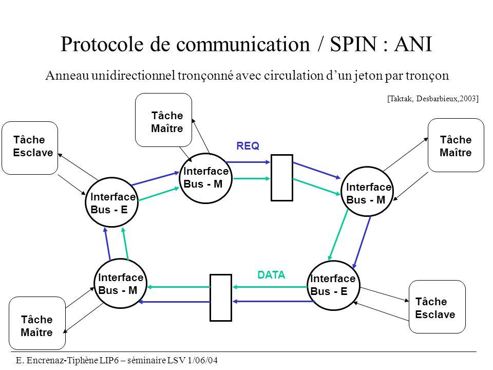 Protocole de communication / SPIN : ANI