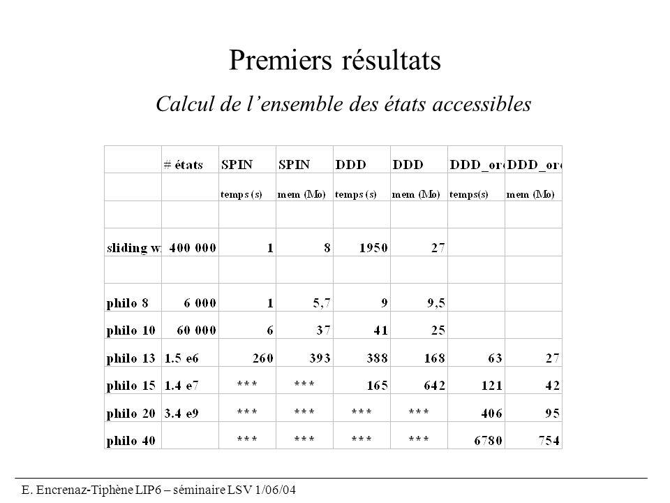 Premiers résultats Calcul de l'ensemble des états accessibles