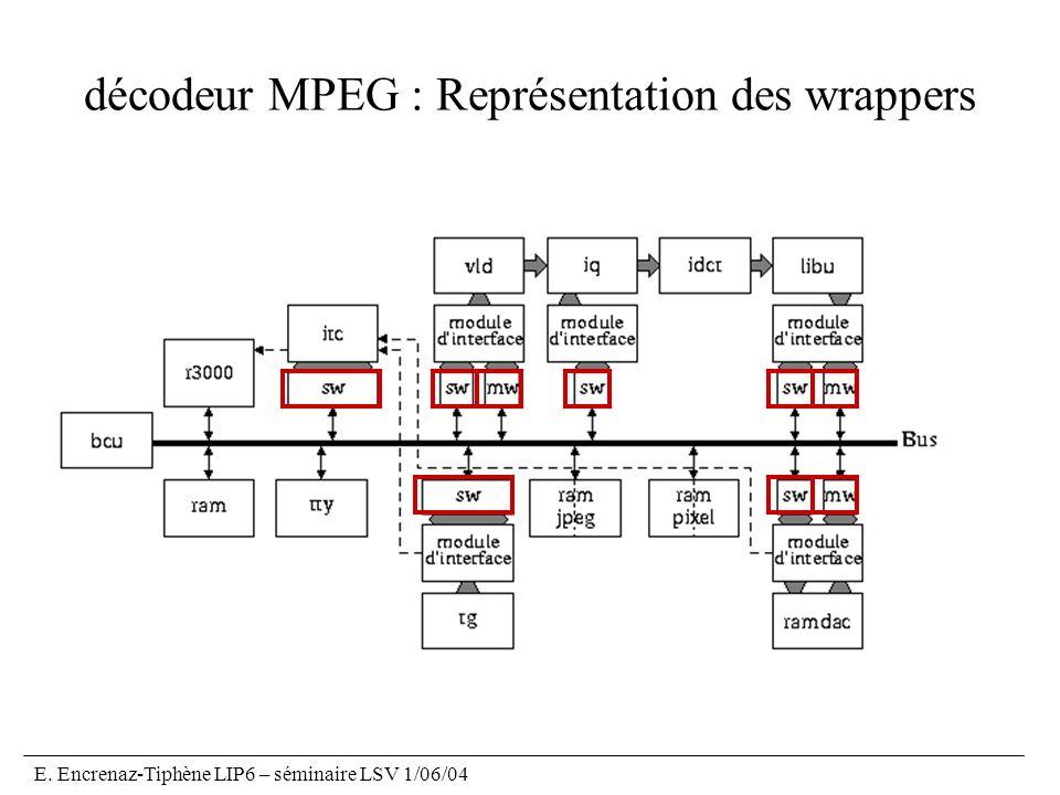 décodeur MPEG : Représentation des wrappers