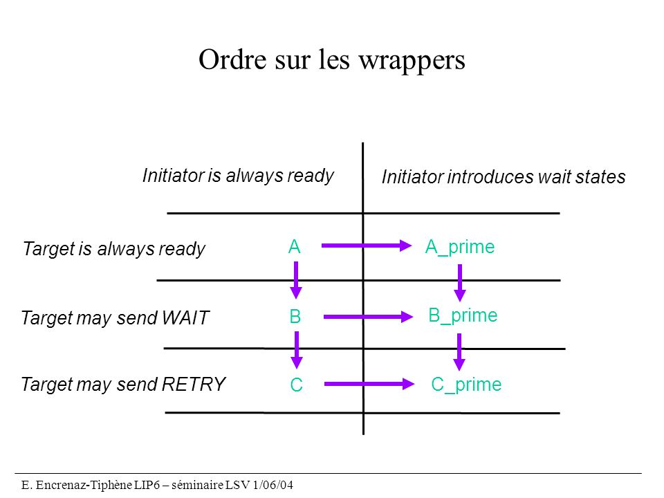 Ordre sur les wrappers Initiator is always ready