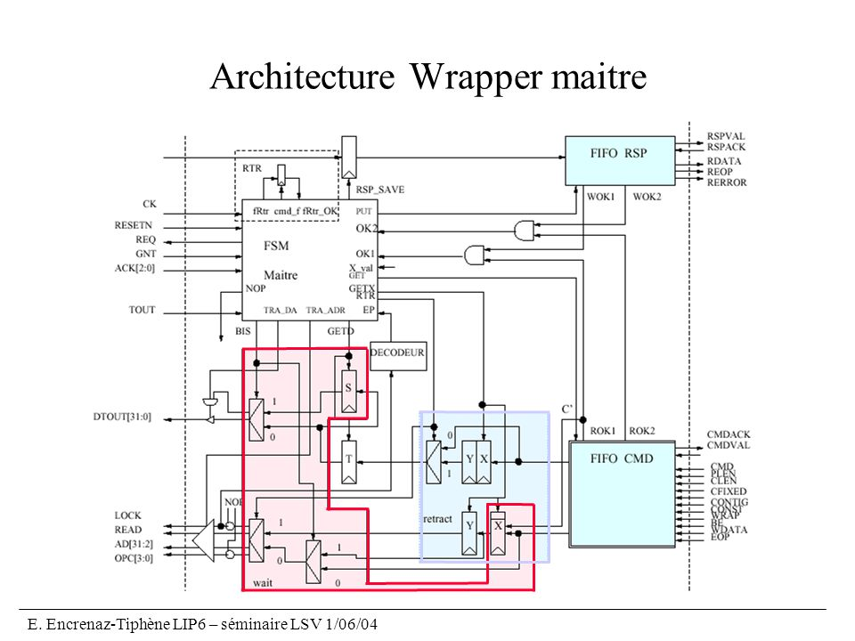 Architecture Wrapper maitre