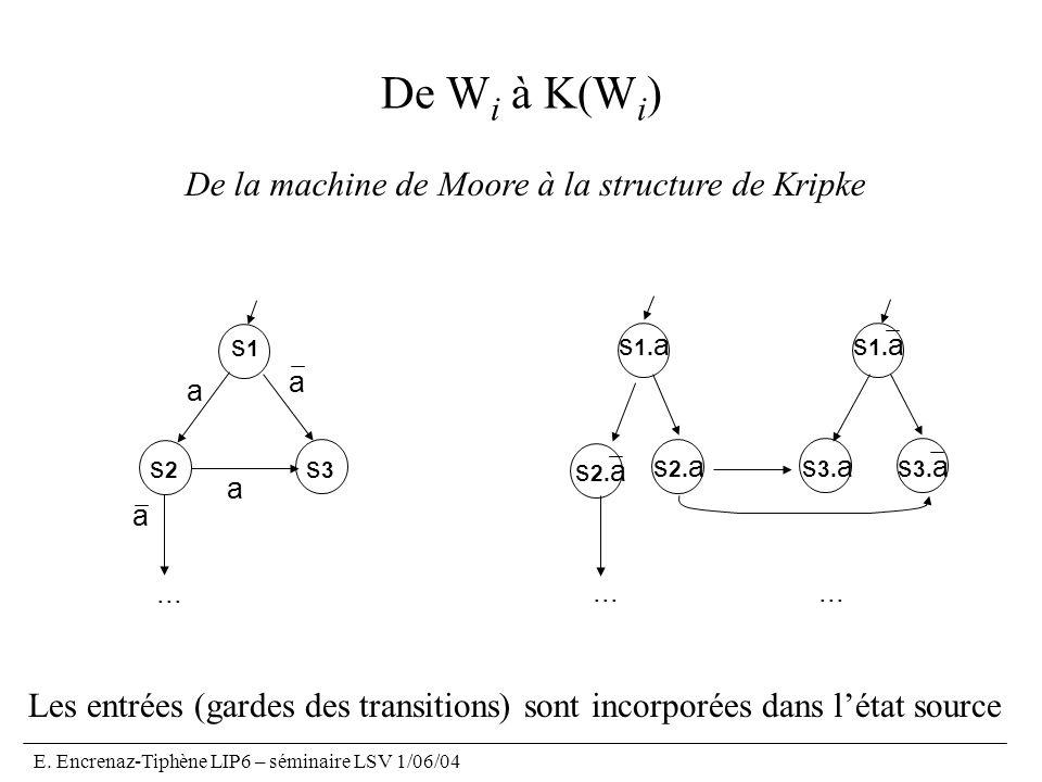 De Wi à K(Wi) De la machine de Moore à la structure de Kripke