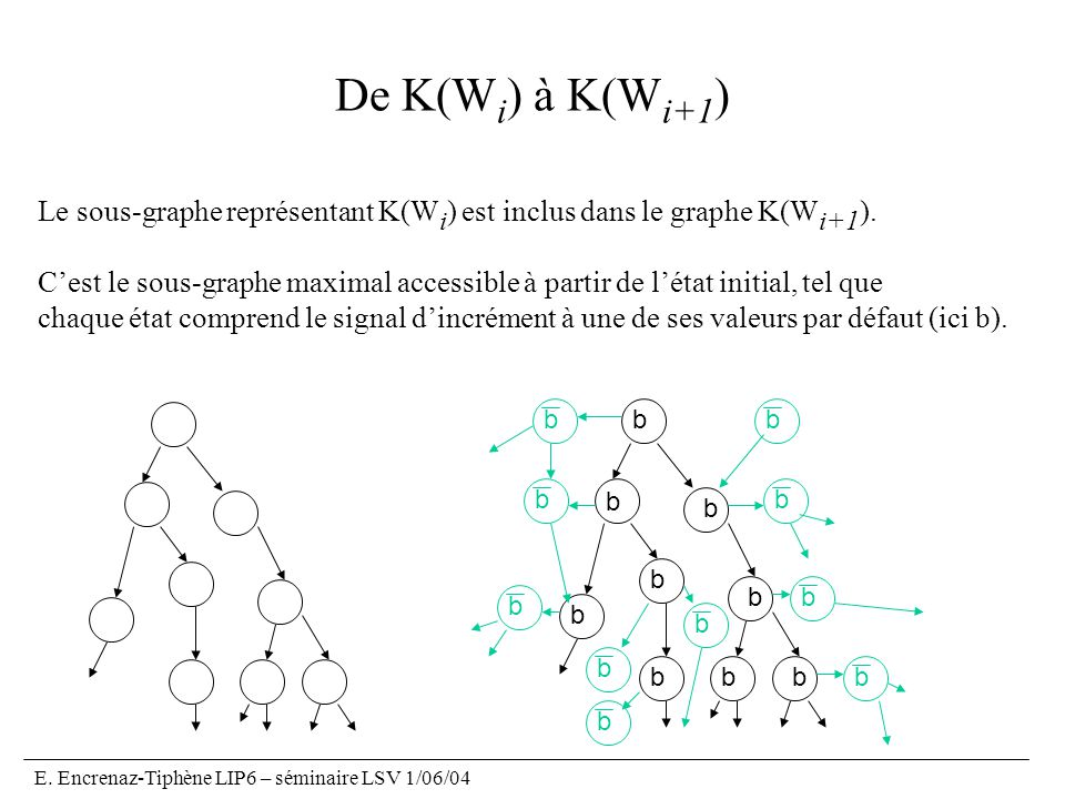De K(Wi) à K(Wi+1) Le sous-graphe représentant K(Wi) est inclus dans le graphe K(Wi+1).