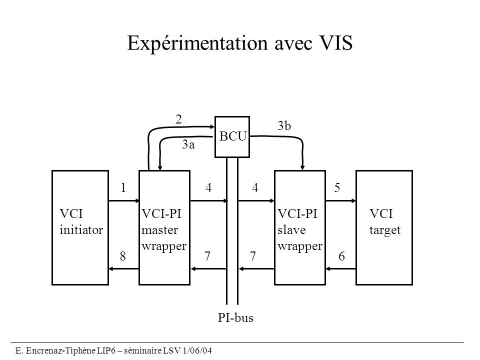 Expérimentation avec VIS