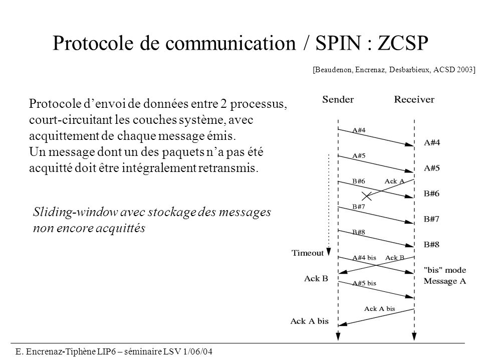Protocole de communication / SPIN : ZCSP