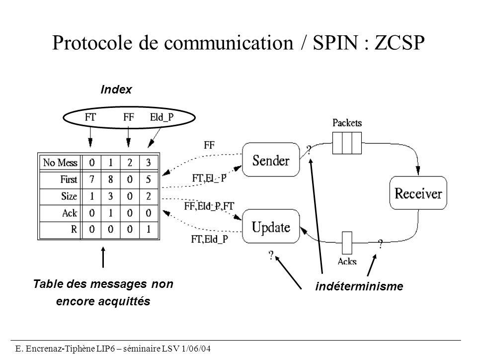 Protocole de communication / SPIN : ZCSP