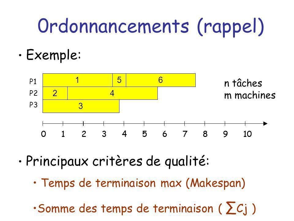 0rdonnancements (rappel)