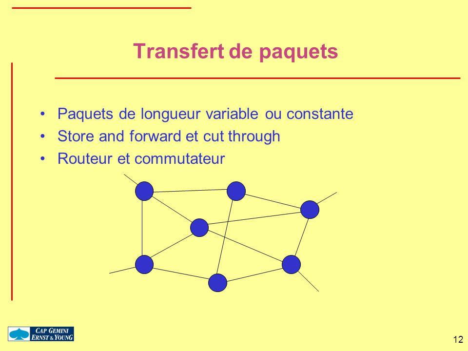 Transfert de paquets Paquets de longueur variable ou constante