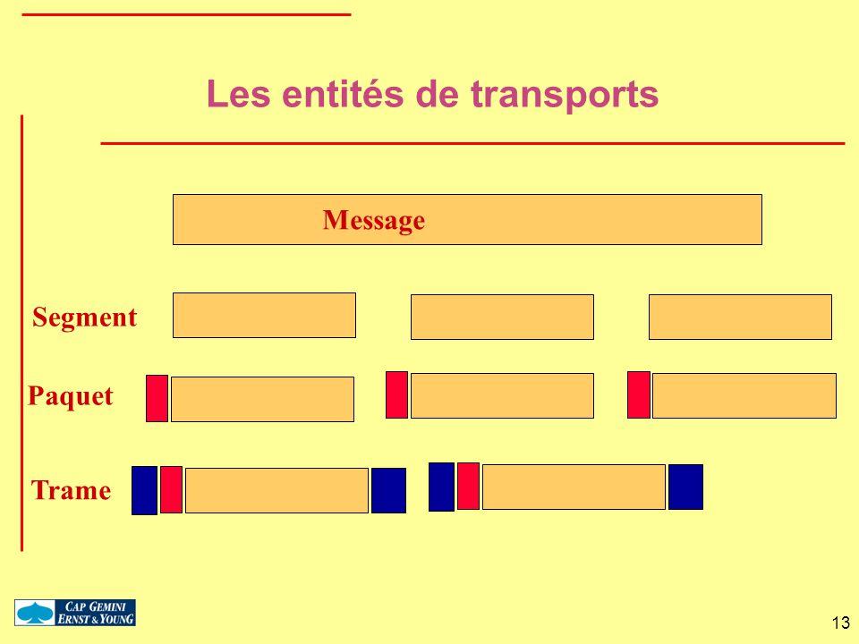 Les entités de transports