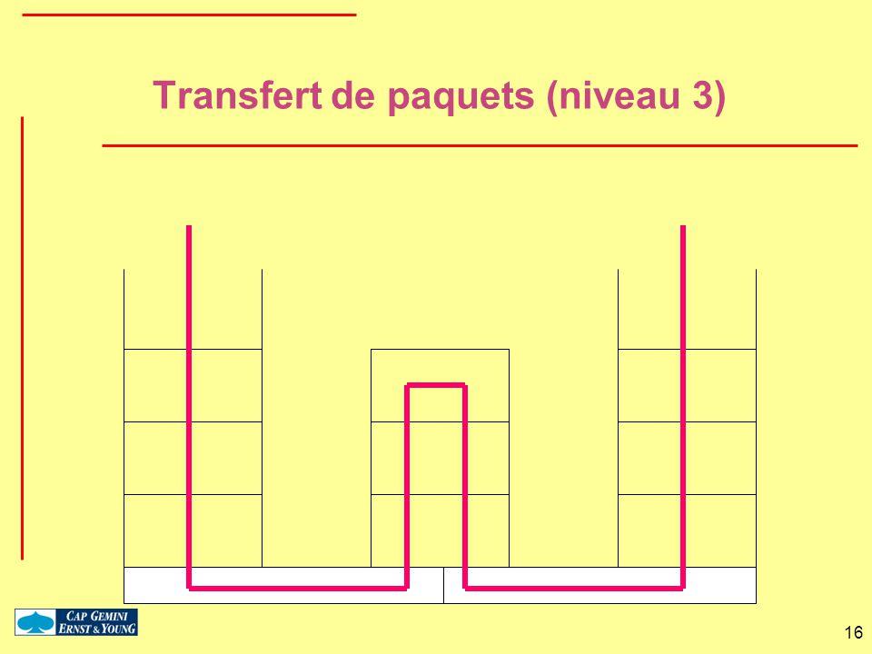 Transfert de paquets (niveau 3)