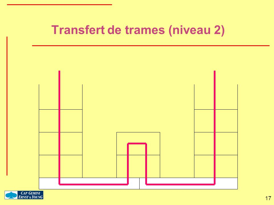 Transfert de trames (niveau 2)