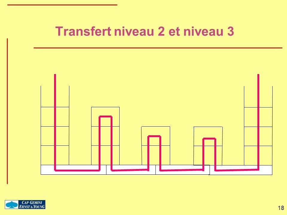 Transfert niveau 2 et niveau 3