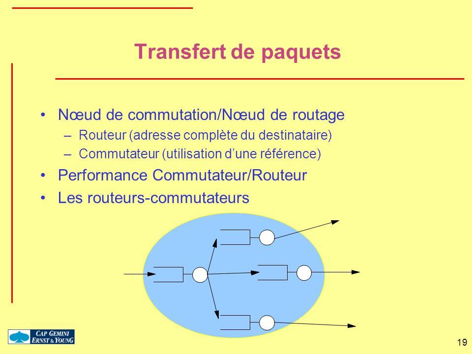 Transfert de paquets Nœud de commutation/Nœud de routage