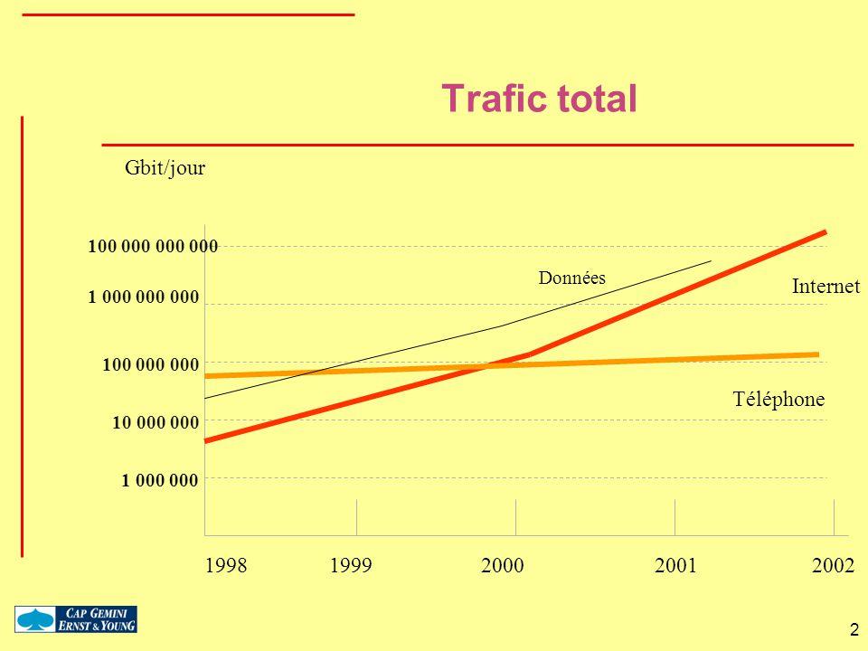 Trafic total Gbit/jour Internet Téléphone 1998 1999 2000 2001 2002