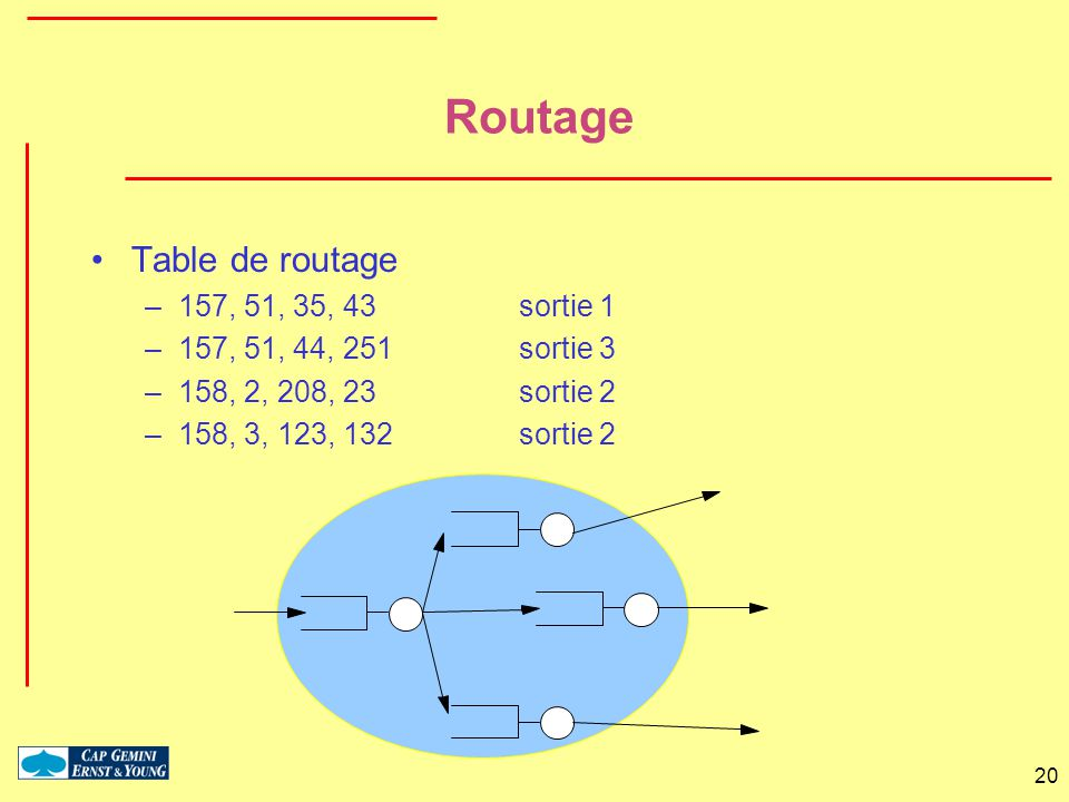 Routage Table de routage 157, 51, 35, 43 sortie 1