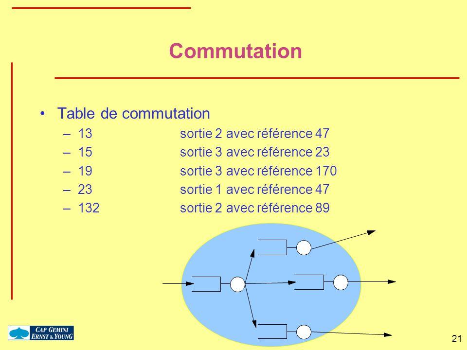 Commutation Table de commutation 13 sortie 2 avec référence 47
