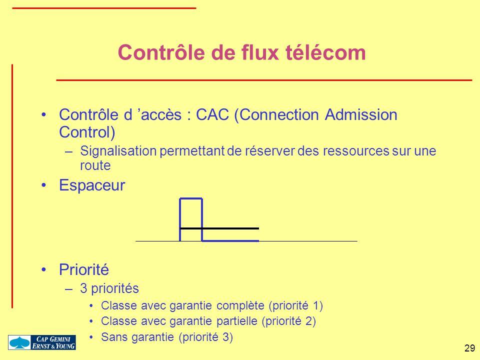 Contrôle de flux télécom