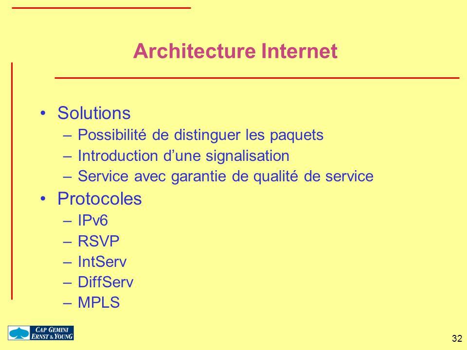 Architecture Internet