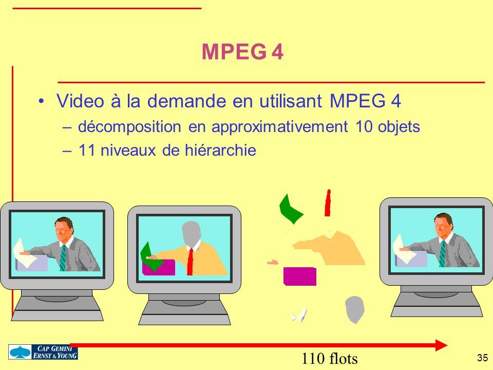 MPEG 4 Video à la demande en utilisant MPEG 4
