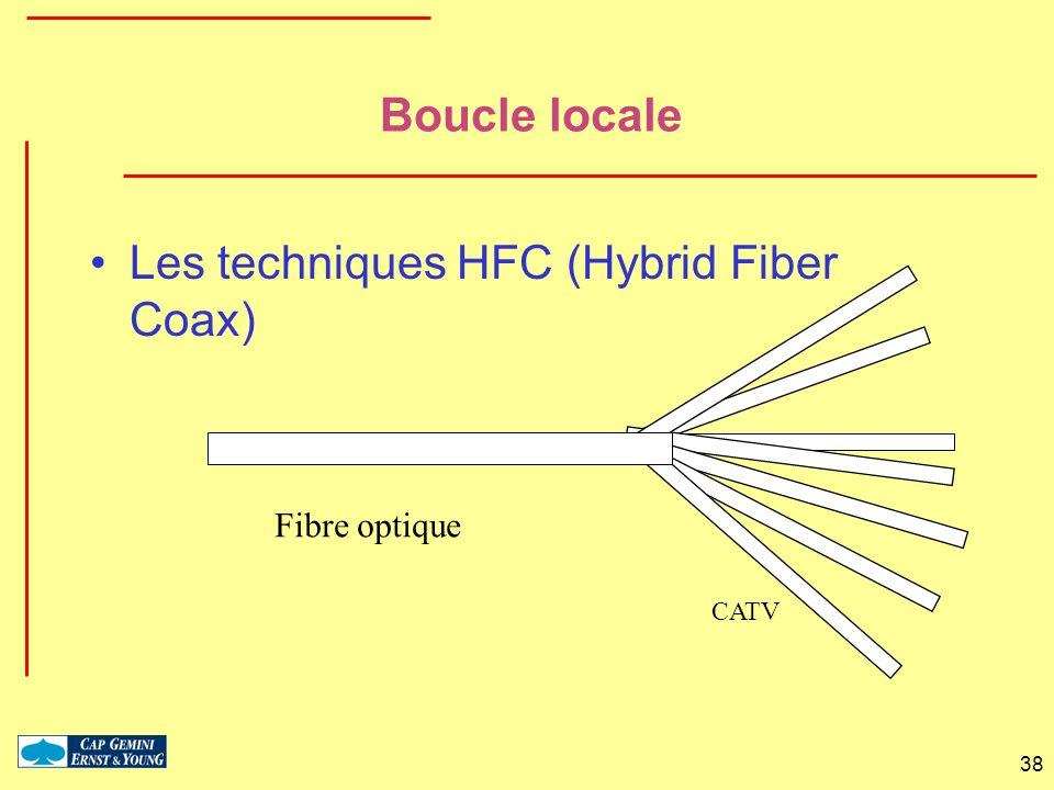 Les techniques HFC (Hybrid Fiber Coax)
