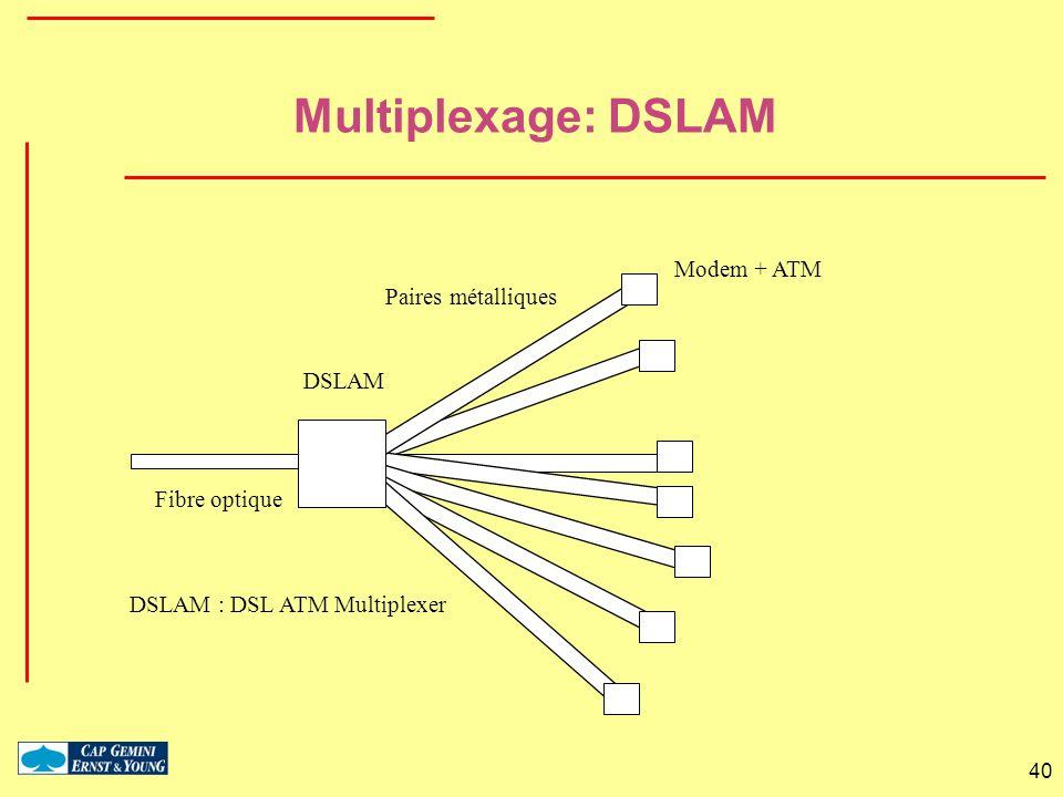 Multiplexage: DSLAM Modem + ATM Paires métalliques DSLAM Fibre optique