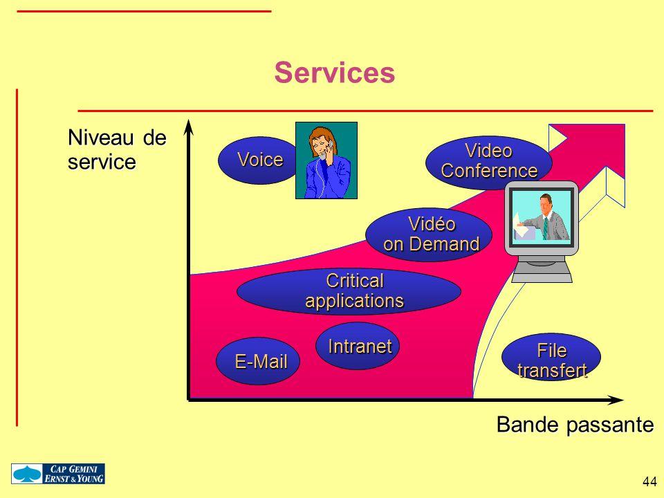 Services Niveau de service Bande passante Video Voice Conference Vidéo