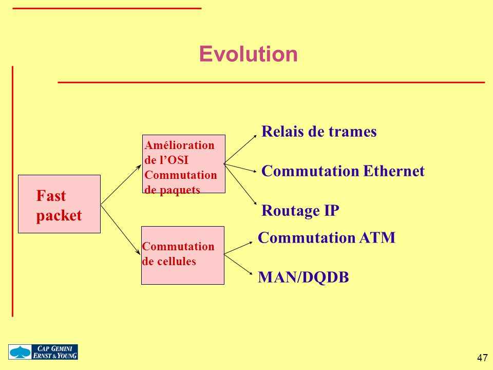 Evolution Relais de trames Commutation Ethernet Routage IP Fast packet