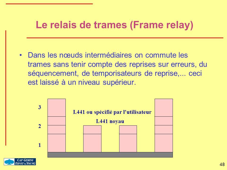 Le relais de trames (Frame relay)