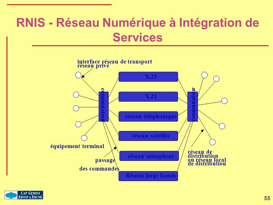 RNIS - Réseau Numérique à Intégration de Services