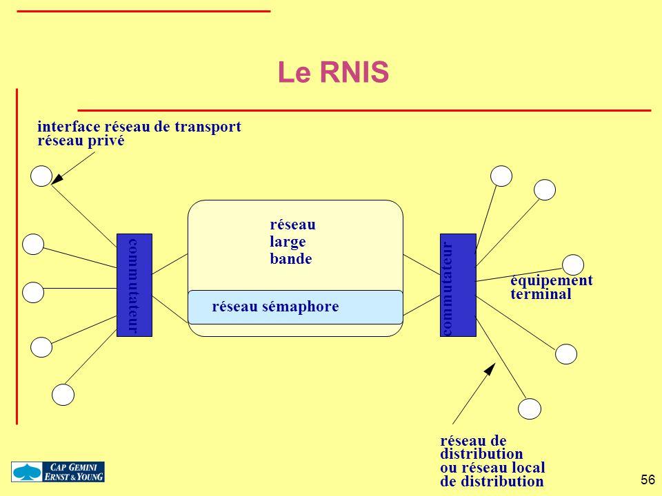 Le RNIS interface réseau de transport réseau privé réseau large bande