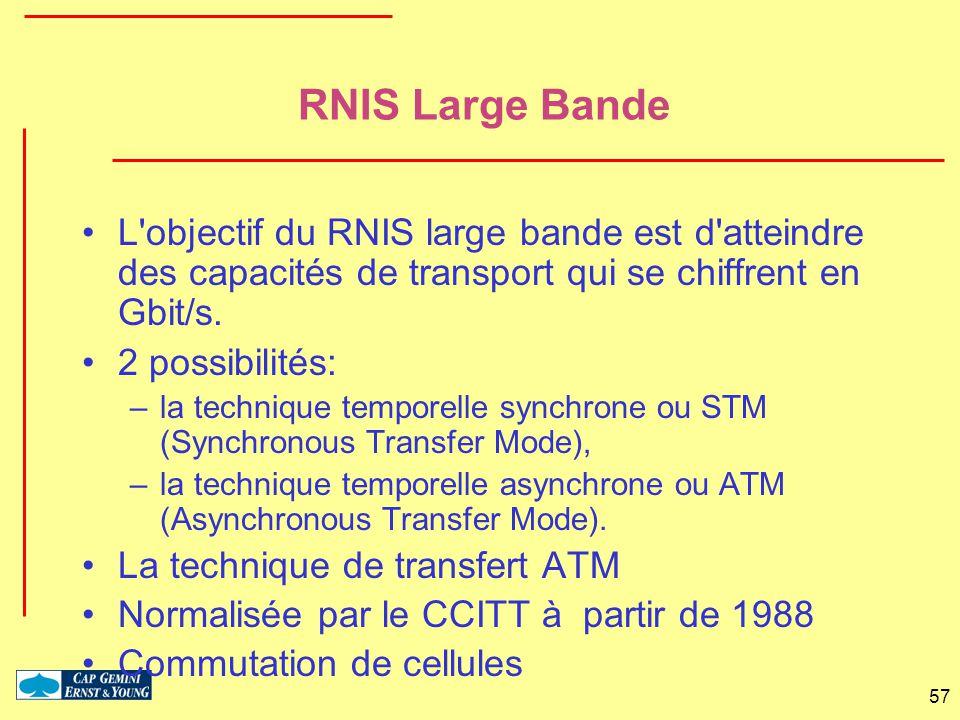 RNIS Large Bande L objectif du RNIS large bande est d atteindre des capacités de transport qui se chiffrent en Gbit/s.