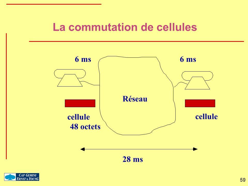 La commutation de cellules