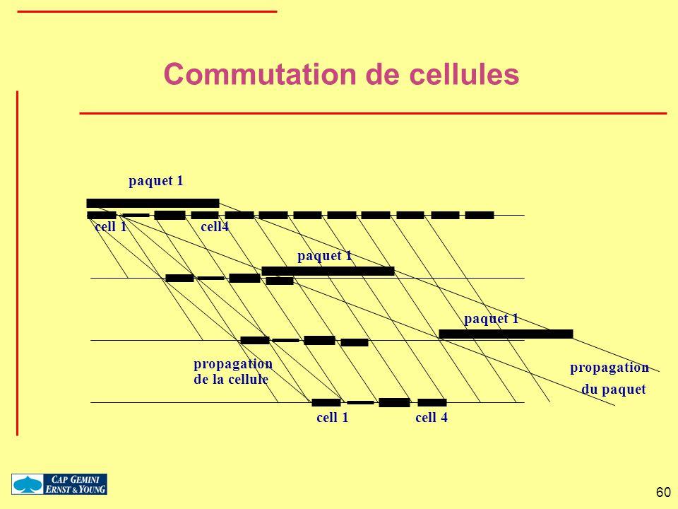 Commutation de cellules