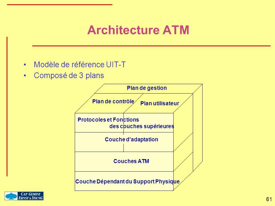 Architecture ATM Modèle de référence UIT-T Composé de 3 plans