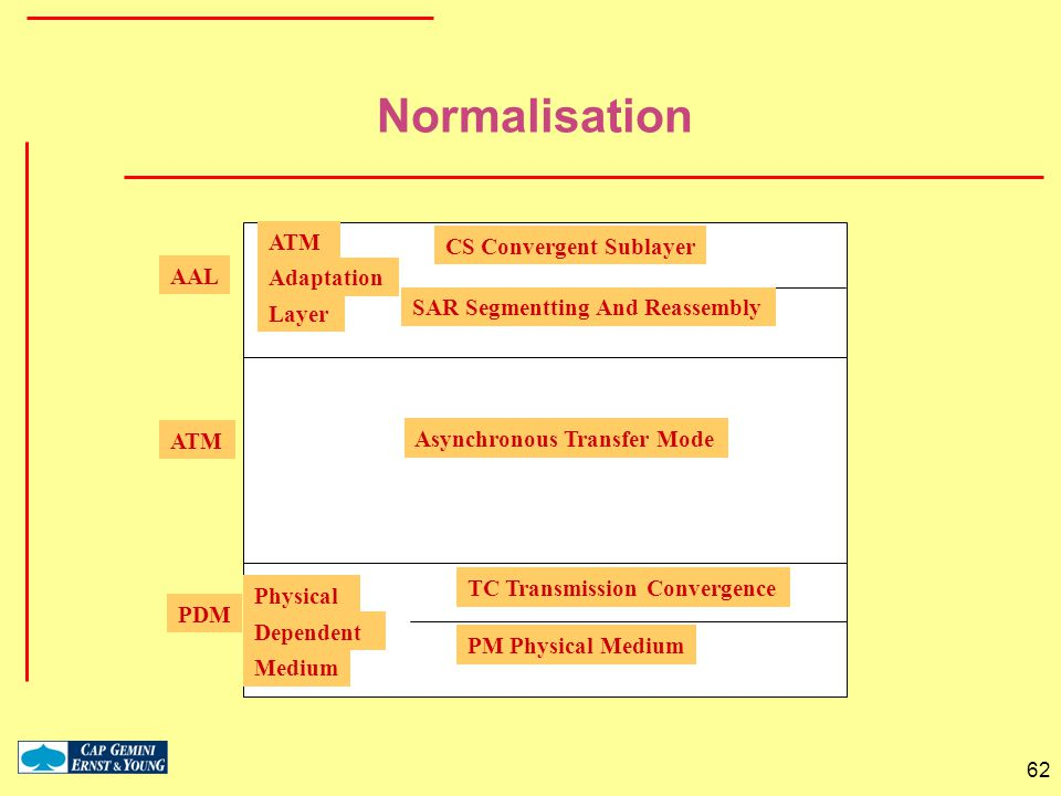 Normalisation ATM CS Convergent Sublayer AAL Adaptation