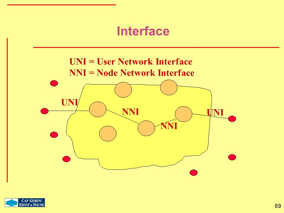 Interface UNI = User Network Interface NNI = Node Network Interface