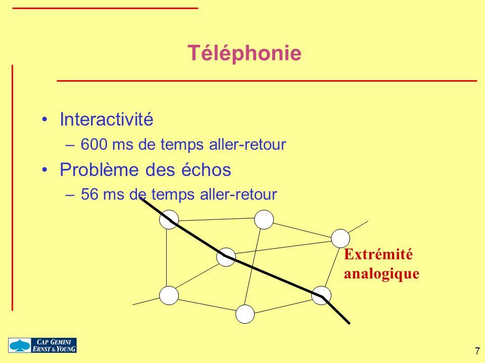 Téléphonie Interactivité Problème des échos