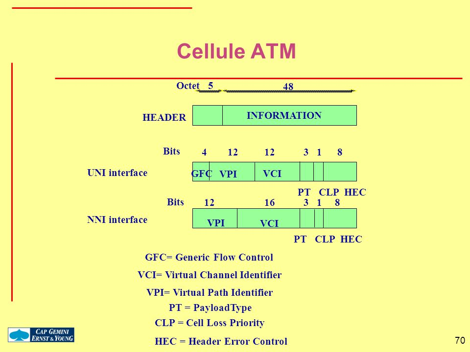 Cellule ATM GFC= Generic Flow Control VCI= Virtual Channel Identifier