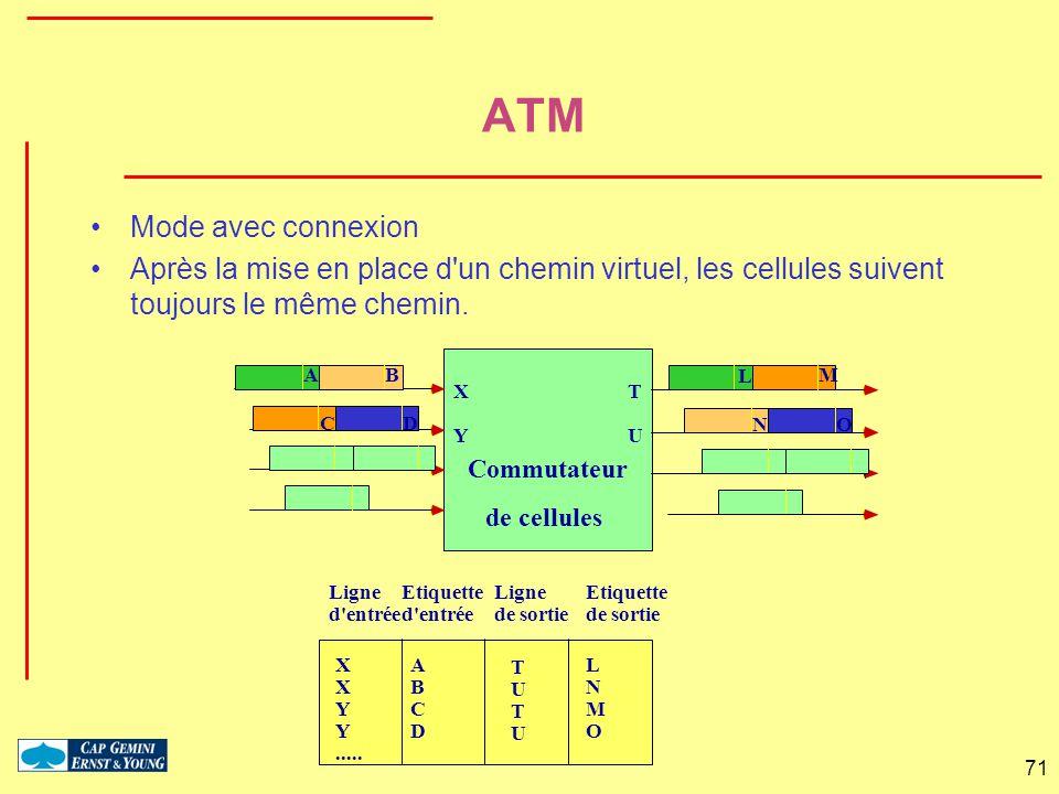 ATM Mode avec connexion