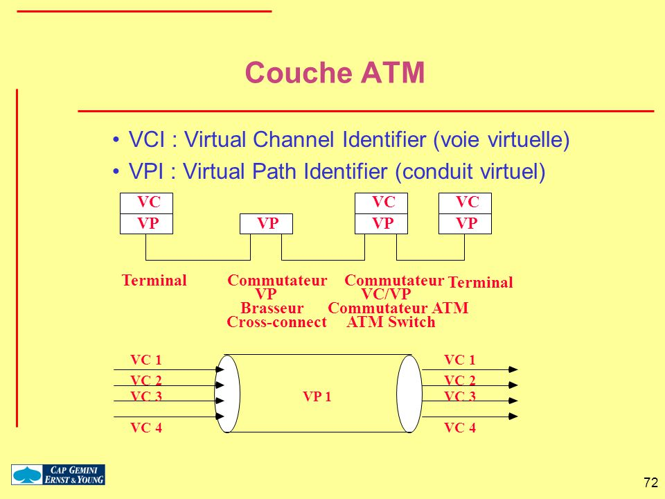 Couche ATM VCI : Virtual Channel Identifier (voie virtuelle)
